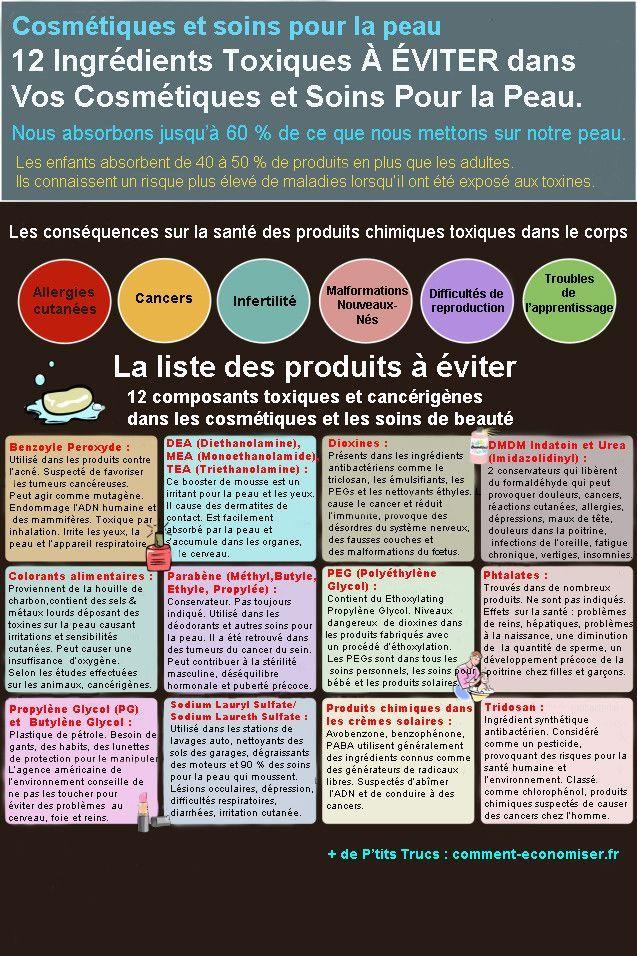 Saviez-vous que notre peau absorbe 60% des produits que nous mettons dessus ? Et pour les enfants, ce taux est encore plus haut. Voici la liste des 12 ingrédients toxiques à éviter dans les cosmétiques et soins pour la peau. Découvrez l'astuce ici : http://www.comment-economiser.fr/produits-toxiques-eviter-cosmetiques.html?utm_content=buffere1877&utm_medium=social&utm_source=pinterest.com&utm_campaign=buffer