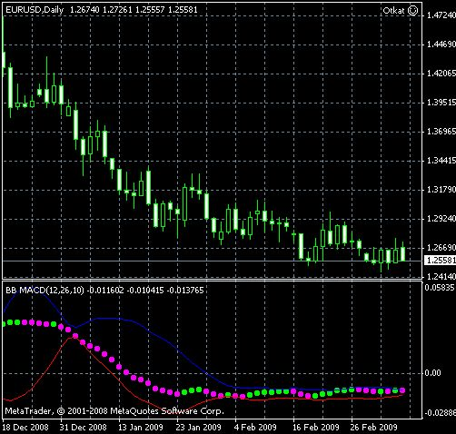 Pin bb forex