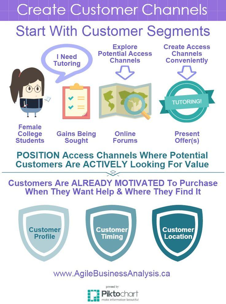 Create Customer Channels.... business customerchannels