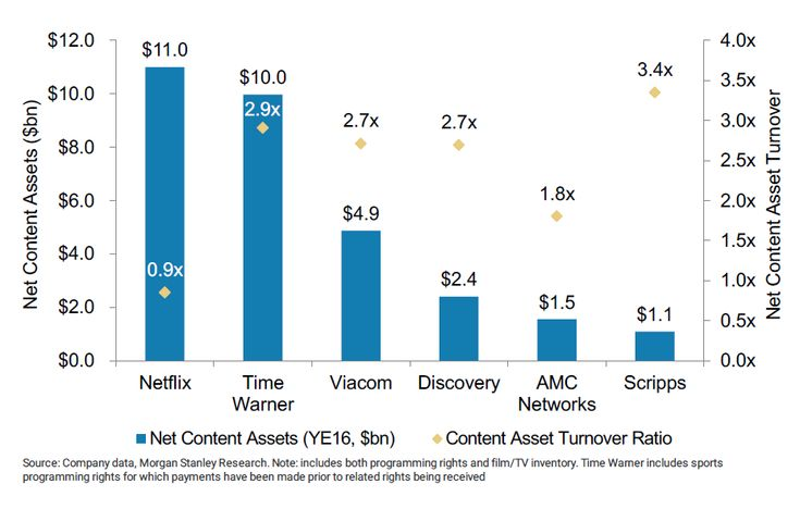 Netflix should not be thought of as a streaming business. Streaming is not the business model, it's the source of data.