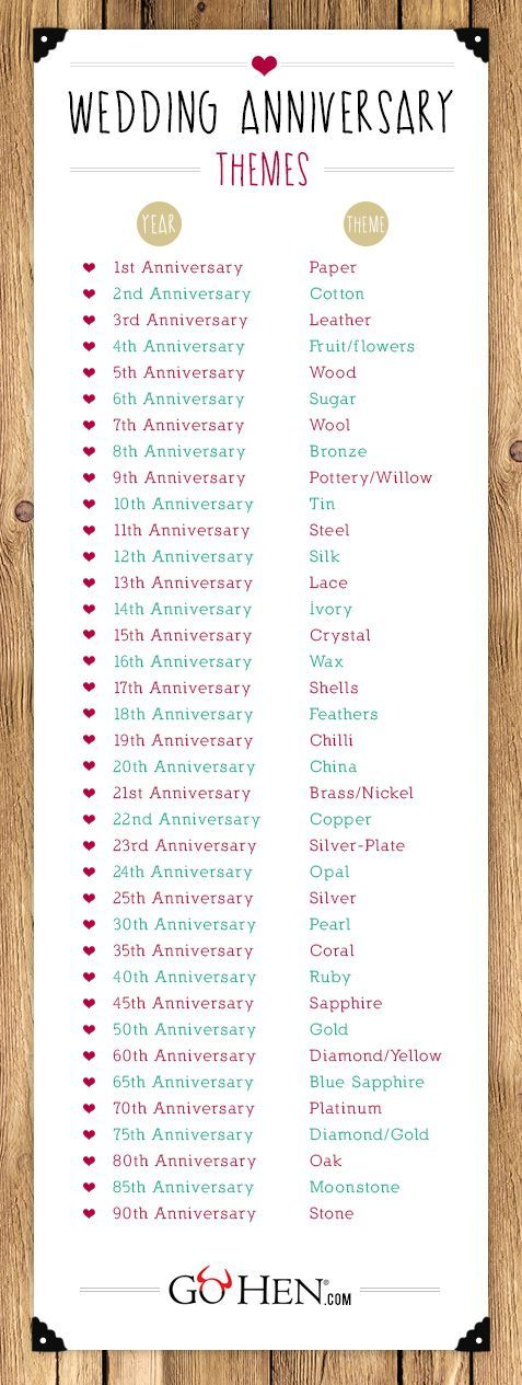 Wedding Anniversary list. Always a nice thing to pin and have when you need it!  Find decorations for your anniversary party at Afloral.com