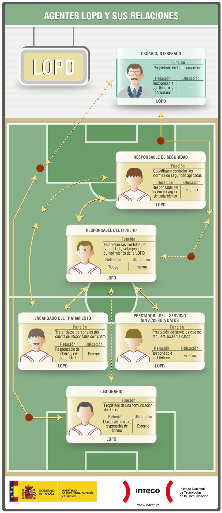 #Infografía Agentes LOPD y sus Relaciones. http://bit.ly/1rrty8N