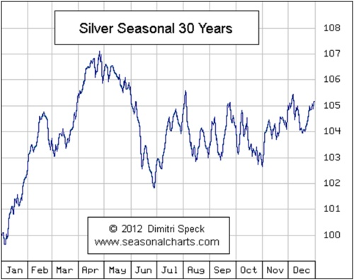 Seasonality in silver prices