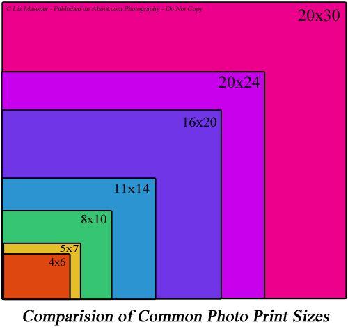 Photo Print Sizes - Illustration of Photo Print Size Comparison