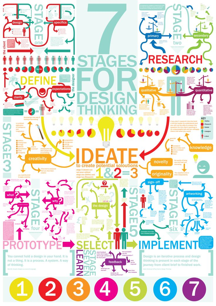 7 Stages of Design Thinking: define, research, ideate, prototype, select, implement, learn. http://designresearchportal.wordpress.com/2014/04/21/design-thinking-in-seven-visual-stages/