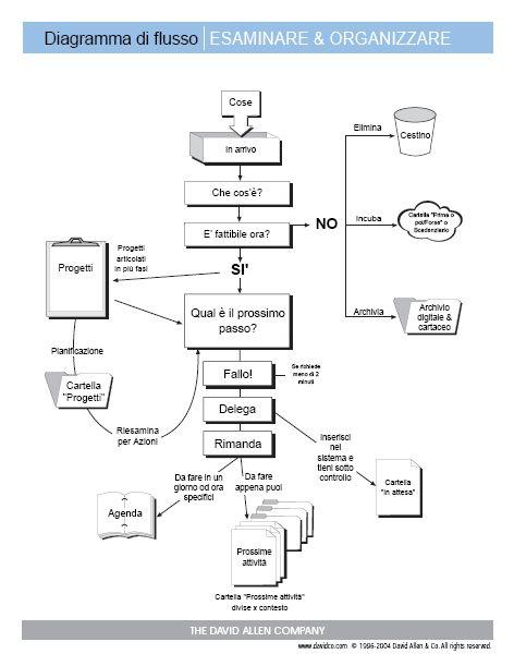 Diagramma di flusso, come sfruttare al meglio le TO DO LIST #worklife #geek http://paperproject.it/tech/im-a-geek-girl/getting-things-done-arte-efficienza-david-allen/