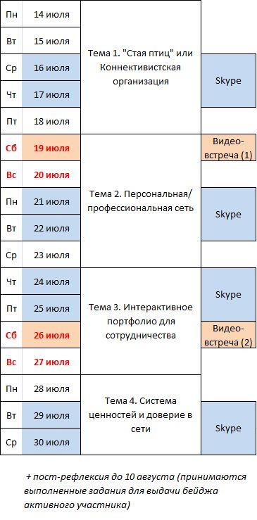 #соразвит14 «Сетевое сотрудничество и профессиональное развитие»: Расписание
