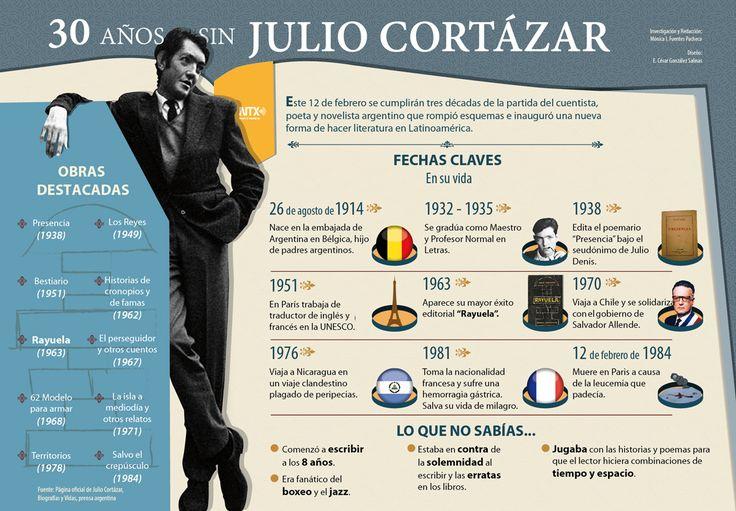 """Andábamos sin buscarnos pero sabiendo que andábamos para encontrarnos."" #recordando  a Julio Cortázar. #Infagrafia"