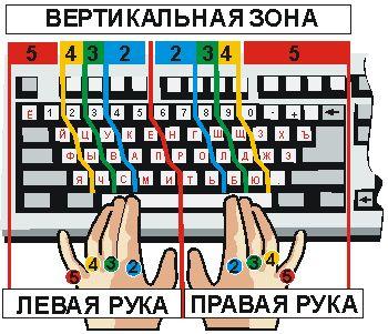 Слепой метод печати