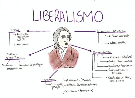 Mapa Mental: Liberalismo