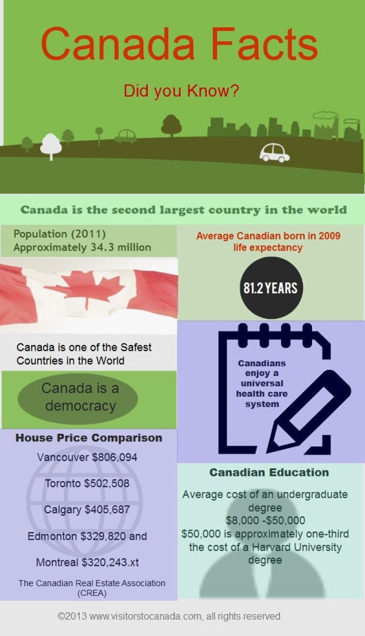 Canada Facts - nice to know', fantasctic country, except for the expensive things...