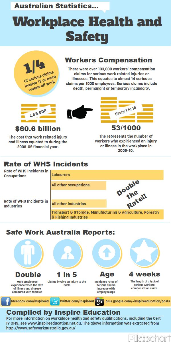 BSBWHS501A - Ensure a safe workplace
