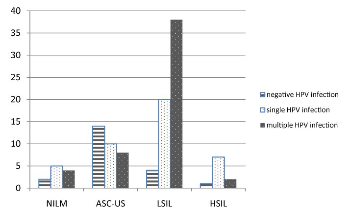 Prevalence of Human Papillomavirus Infection in Female Transplant Recipients with Normal Cytology