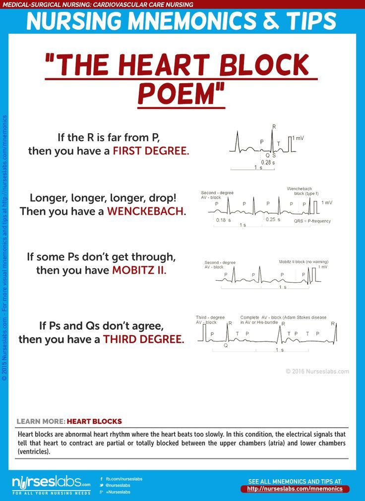 "Heart Blocks: ""The Heart Block Poem"" via http://nurseslabs.com/cardiovascular-care-nursing-mnemonics-tips/"