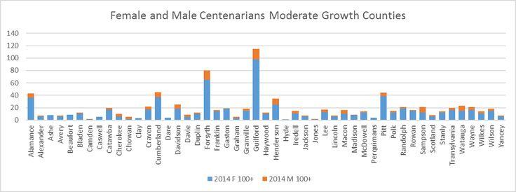 stacked chart: Centenarian data