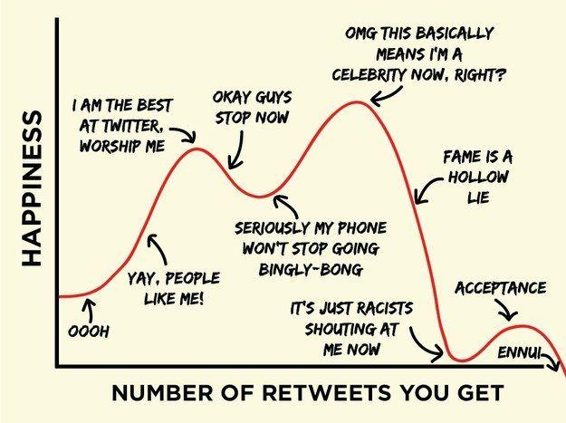 15 Charts That Explain Social Media