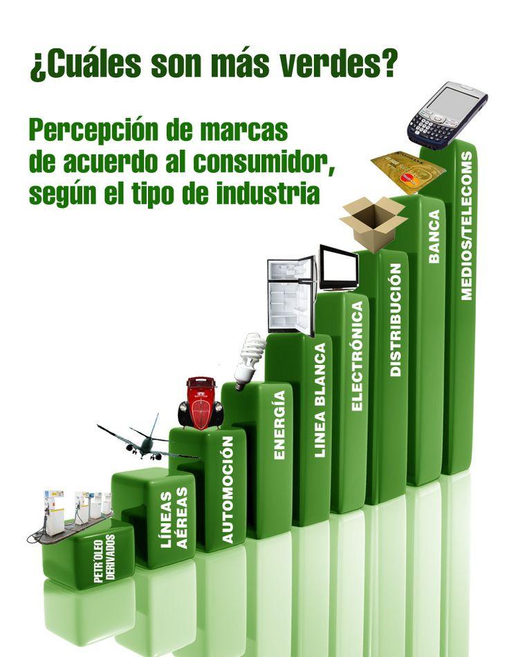Consumidor y Cambio Climático: el estudio de Havas Media