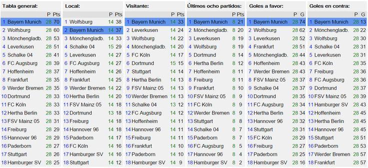 ¡Fin de semana y vienen las ligas! Repaso de tabla general #Bundesliga: