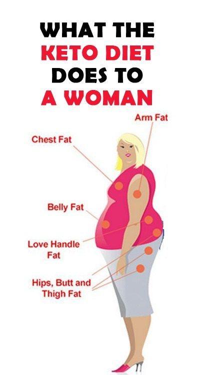 La dieta ceto afecta el cuerpo de una mujer. Pero, ¿cómo afecta exactamente a la mujer …