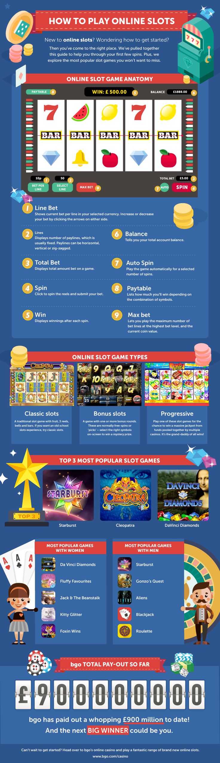 How to Play Online Slots? | Casino Infographics: