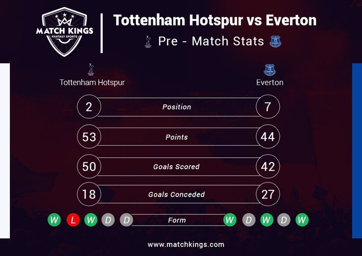 With Arsenal losing, today is a great chance for rivals Tottenham Hotspur to pull further clear of them! Follow the action with www.matchkings.com Fantasy Football! #MatchKhelo #TOTEVE #pl #fpl #fantasysoccer #soccer #fantasyfootball #football #fantasysports #sports #fplindia #fantasyfootballindia #sportsgames #gamers  #stats  #fantasy #MatchKings