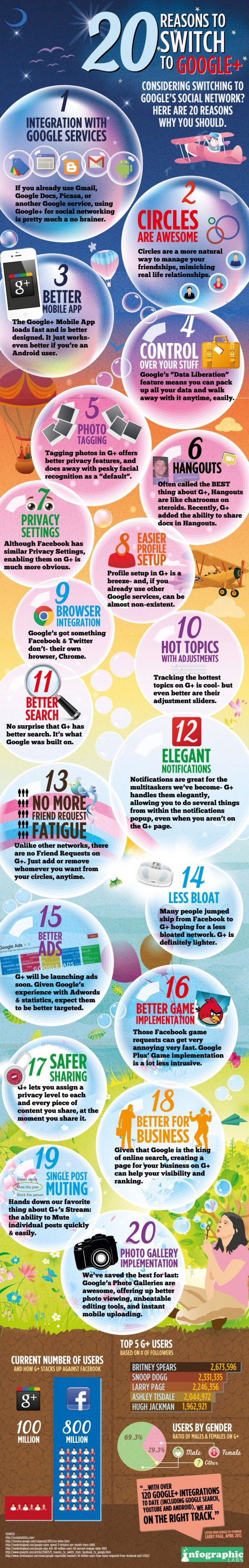 20 Reasons to Switch to Google Plus - Google Plus' 100 million users may pale considerably in comparison to Facebook's 800 million (!) but, as is illustrated by this infographic design by Infographic Labs, there are plenty of reasons to check out what could be the next big thing in social networking.