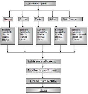 Taches Effectuees Stage Comptabilite Rapport De Stage Comptabilite Comptabilite Secretaire Comptable