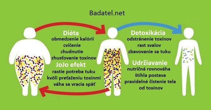 Kompletná detoxikácia celého tela: Odstráni únavu, zbaví bolestí a zníži váhu