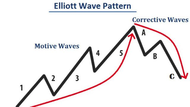 Elliott Wave Forex Trading With The Elliott Wave Theory Udemy