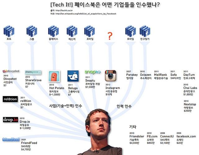 페이스북의 인수