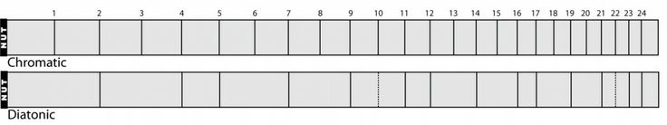 Illustration of Chromatic and Diatonic Scales to fret your guitar like a dulcimer.