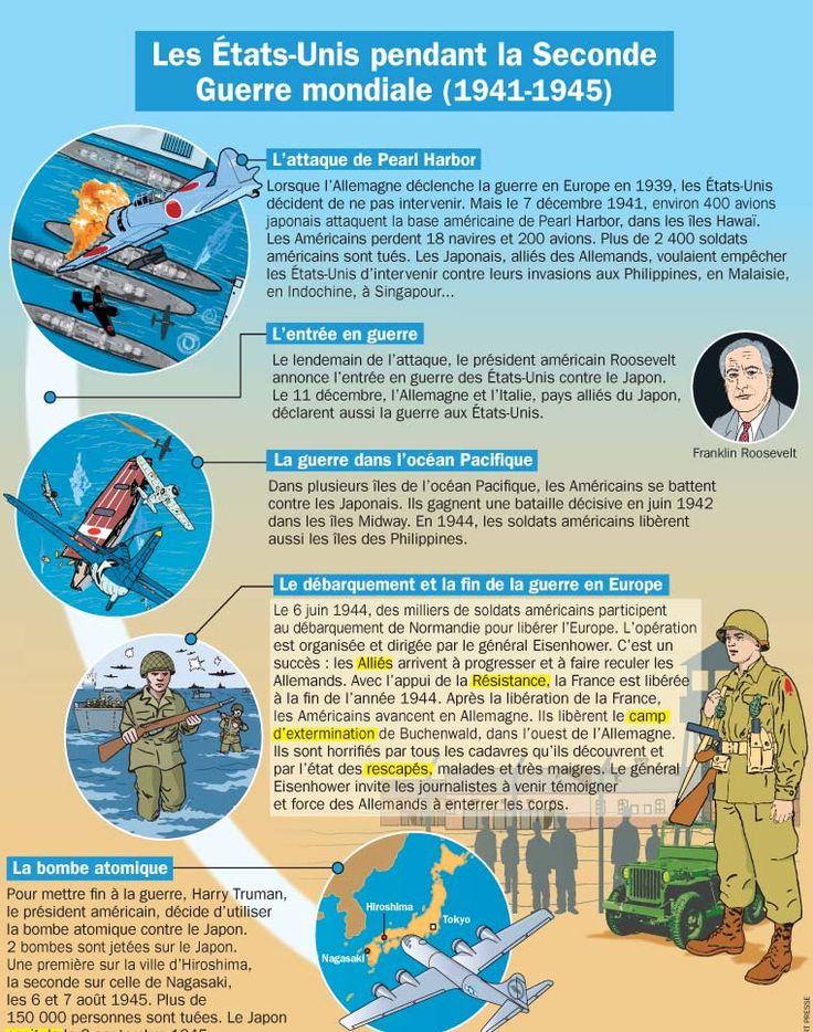 Fiche exposés : Les États-Unis dans la Seconde Guerre mondiale