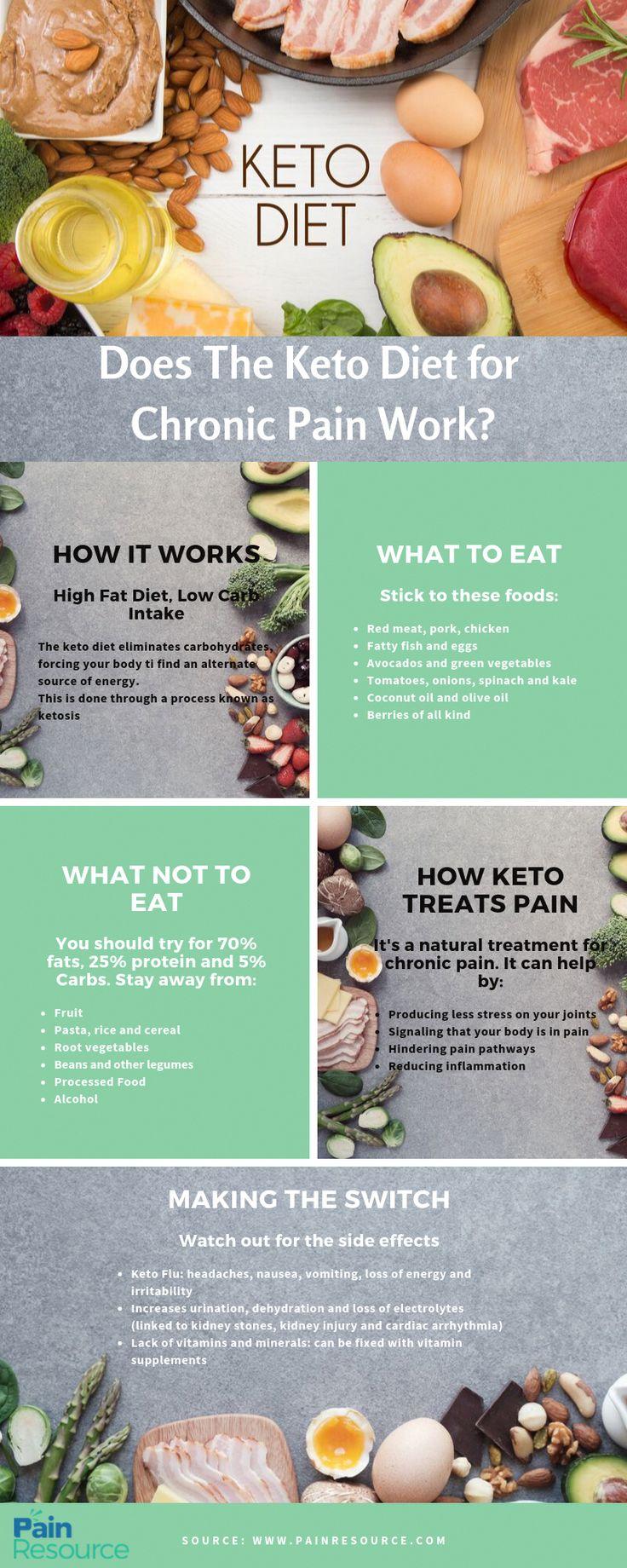 keto diet and chronic pain