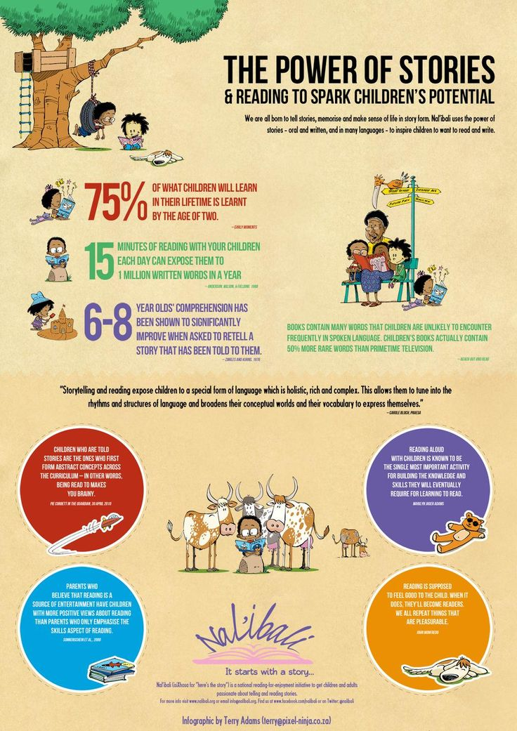 the importance of reading to children Importance of reading aloud read from birth high stakes for parents downloads book selections why read aloud national read aloud survey results get involved.