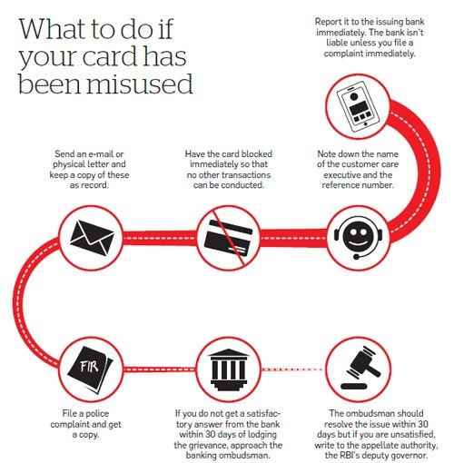 What to do if your credit card is misused! Beware-Finance - sample banking ombudsman complaint form