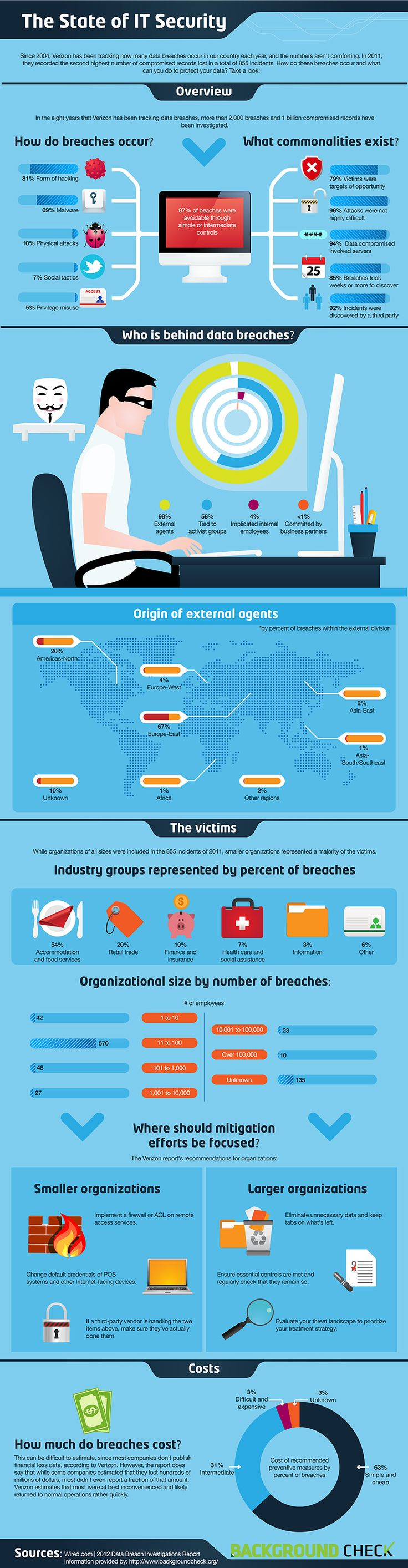 The State of IT Security [Infographic] -- Need computer help? http://www.netactivity.us/blog/how-to-encourage-prospects-for-transition-to-the-cloud/