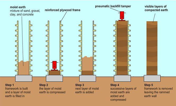 GreenSpec: Environmental Advantages of Rammed Earth Construction