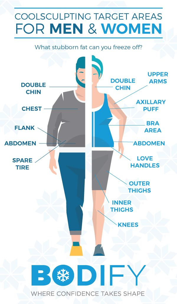 CoolSculpting Target Areas for Men & Women // Fat Freezing Technology // Discover the Bodify Medical Spa difference, where confidence takes shape. Eliminate unwanted fat without surgery or downtime at our CoolSculpting dedicated boutique! Learn more: http://www.thebodify.com/