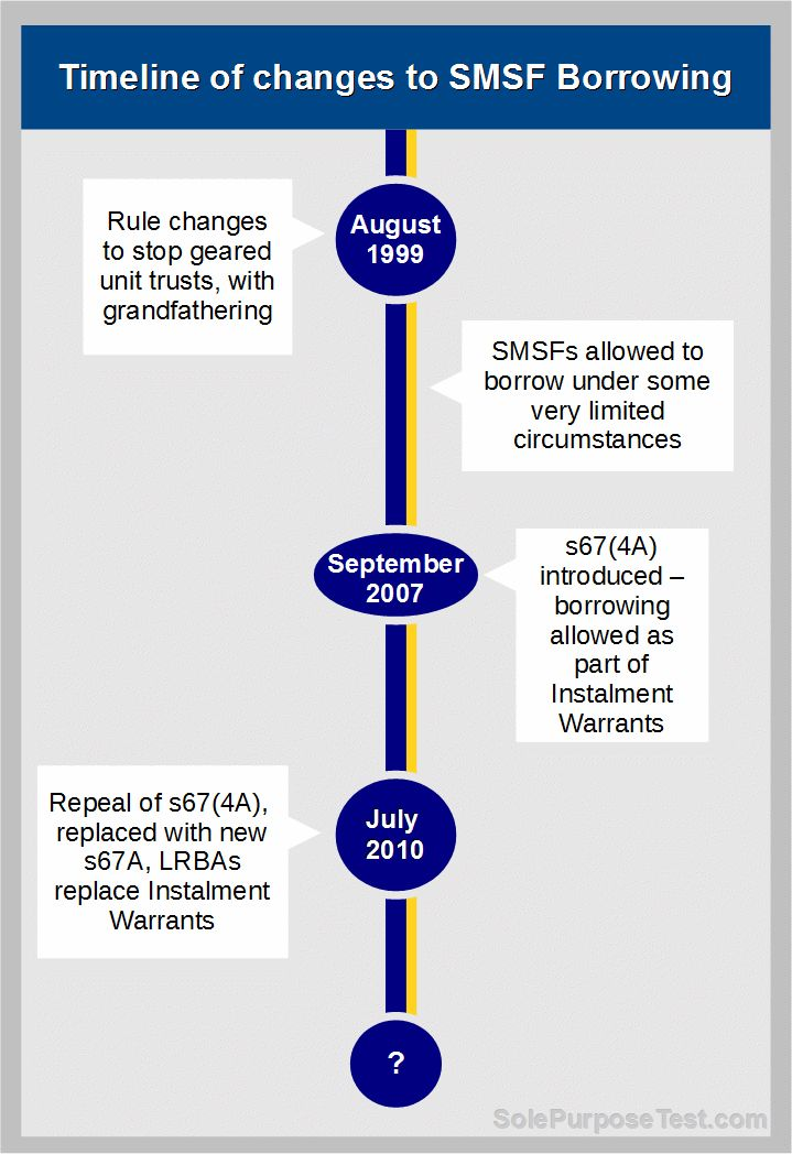 Timeline of changes to SMSF borrowing