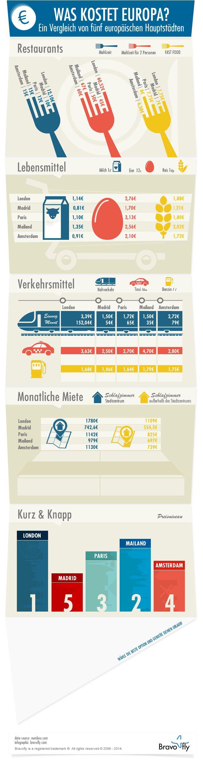 Lebenshaltungskosten der Städte London, Madrid, Paris, Mailand und Amsterdam. Europe on a budget!