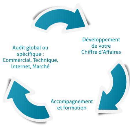 Developpement commercial en hotellerie - Tourisme & Stratégie