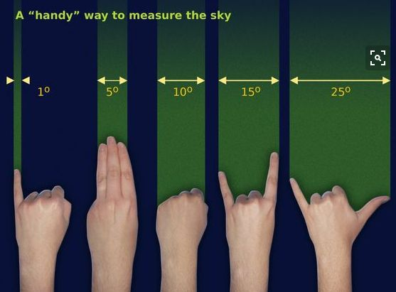 A Handy way to measure the sky