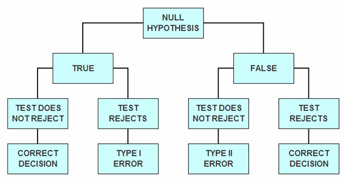hypothesis testing z table