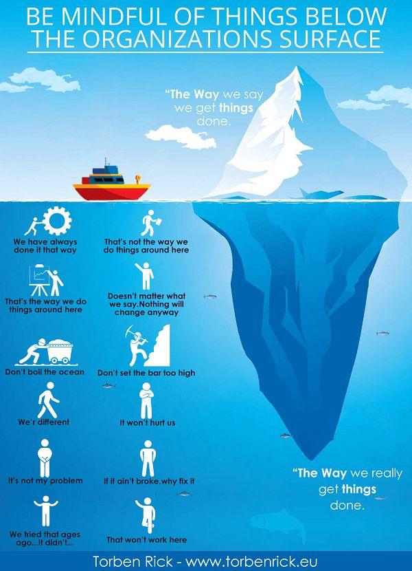 Below the organizations surface - Organizational culture