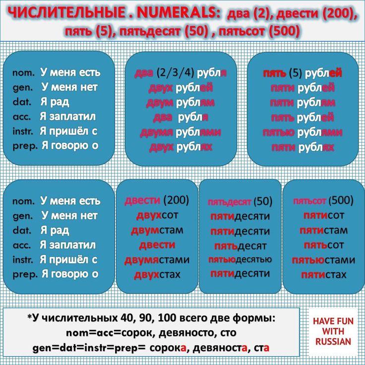 Russian Alphabet Russian Grammar 7
