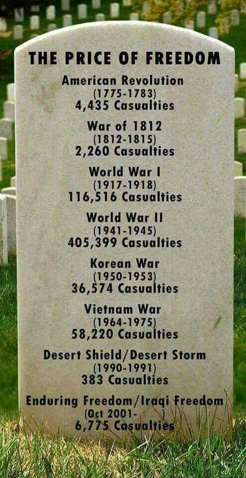 The price of our freedom!!!
