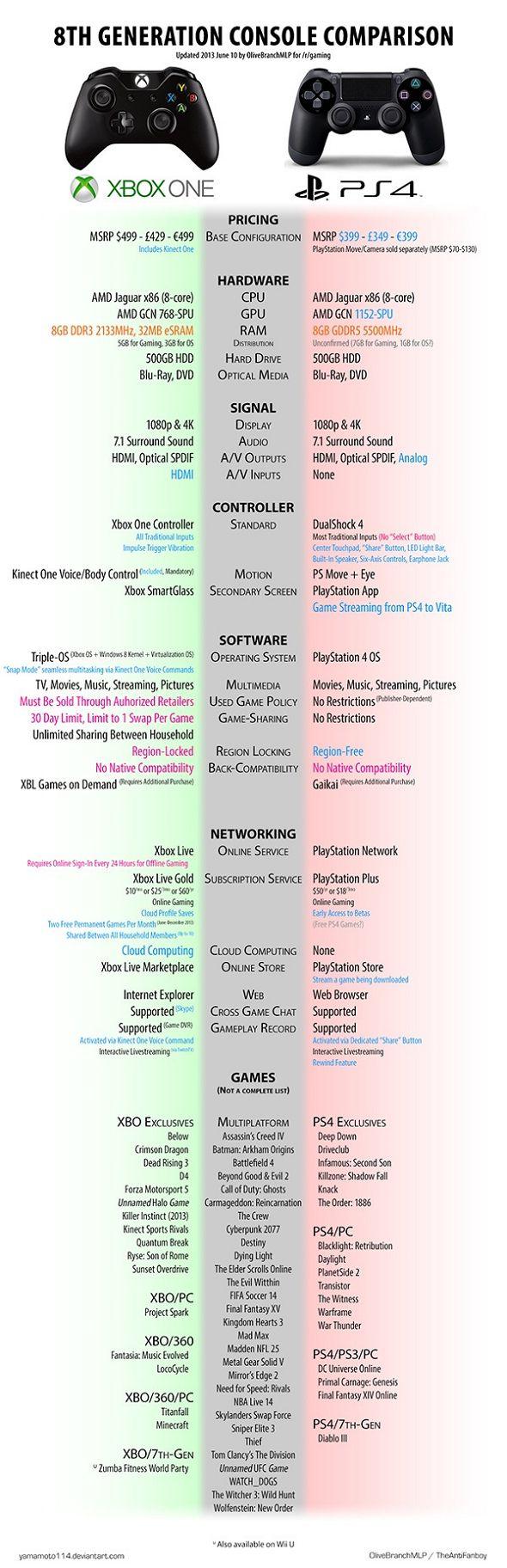 PS4/Xbox One, le résumé du duel [Infographie] Xbox 1