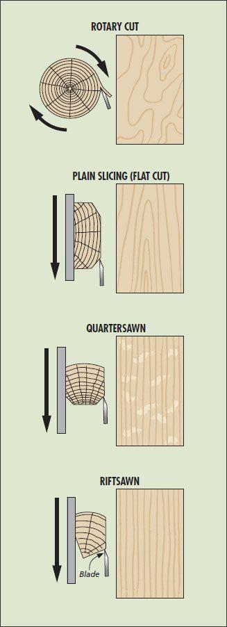 Dyer lumber.  Plywood Rhode Island, Cherry Plywood, Birch Plywood, Sheet Goods