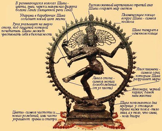 Шива Натараджа | Wild Yogi