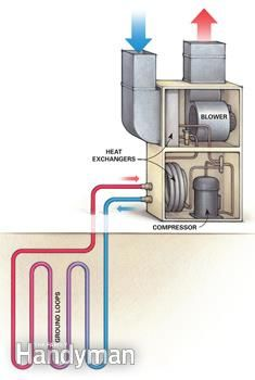 A geothermal heat pump can save money on energy but costs a lot to install